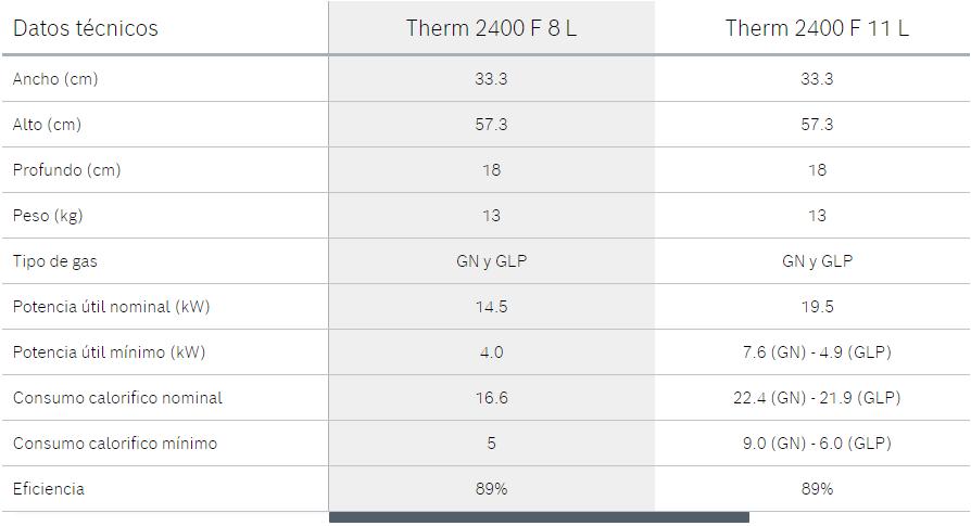 calentador-a-gas-therm-2400f-datos-tecnicos